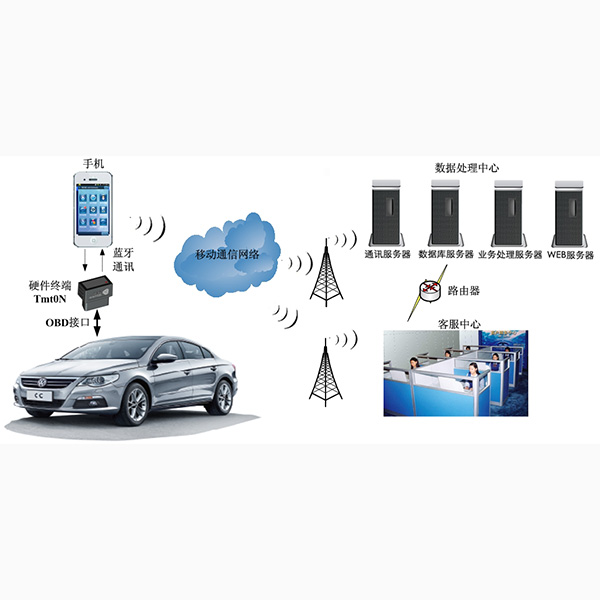 Factory wholesale All Cargo Cfs Container Tracking - what does obd mean on a car OBD GPS Tracker OBD-DB05A – Dragon Bridge
